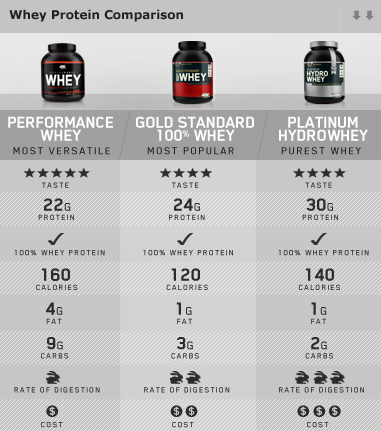 whey protein gold standard in pakistan